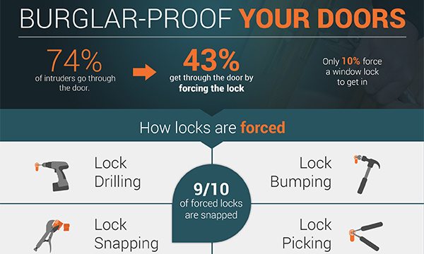 Ultion burglary statistics